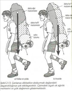 çanta kullanımı